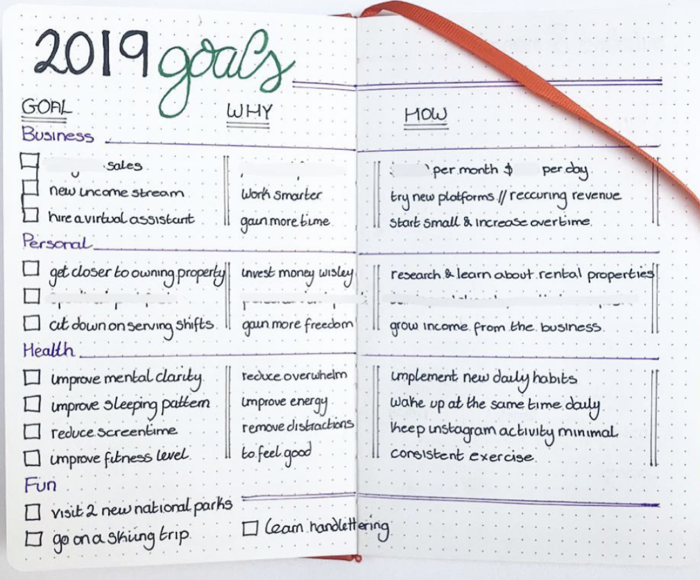 yearly goals bullet journal page